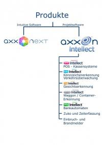 AxxonSoft GmbH